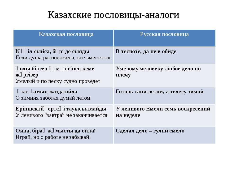 Казахские пословицы-аналоги Казахская пословица Русскаяпословица Көңіл сыйса,...