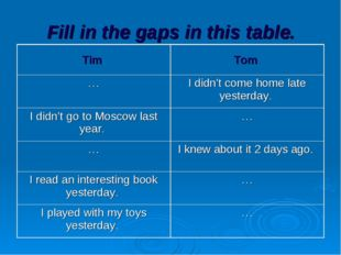 Fill in the gaps in this table. Tim 	Tom …	I didn't come home late yesterday.