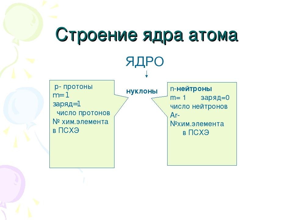 Строение ядра атома ЯДРО нуклоны р- протоны m= 1 заряд=1 число протонов № хим...