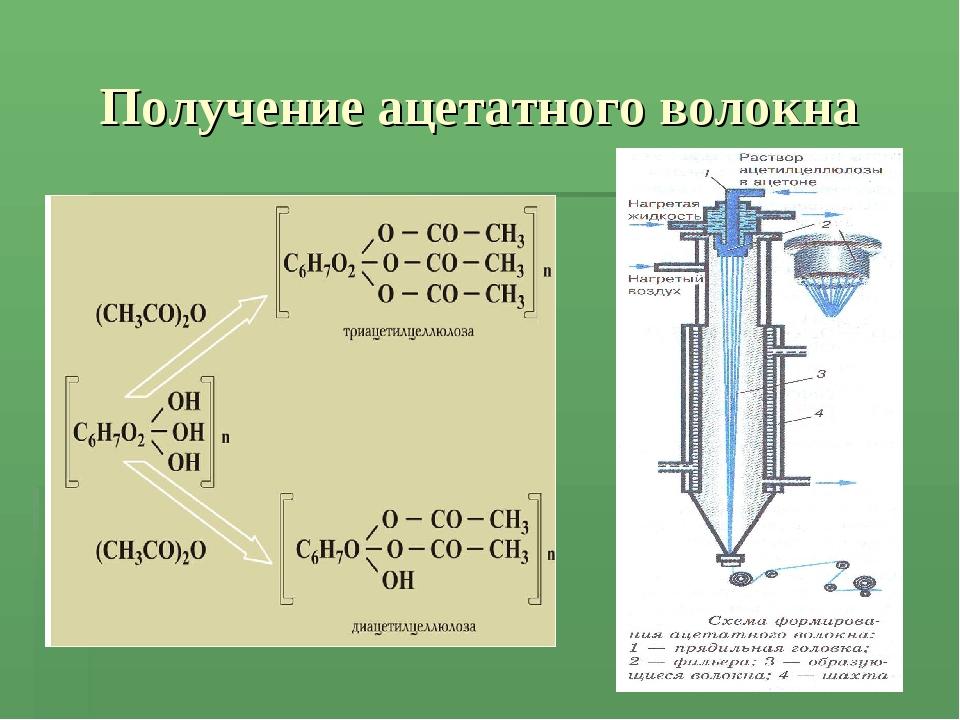 Получение ацетатного волокна