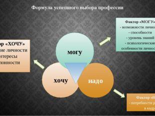 Формула успешного выбора профессии хочу надо могу Фактор «МОГУ» - возможности