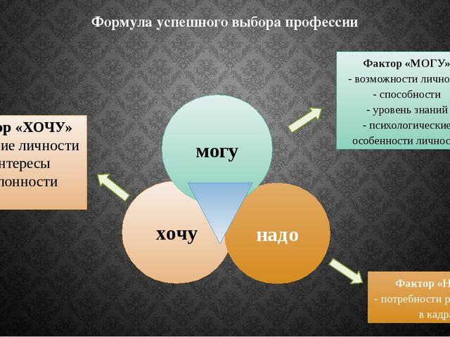 Формула успешного выбора профессии хочу надо могу Фактор «МОГУ» - возможности...
