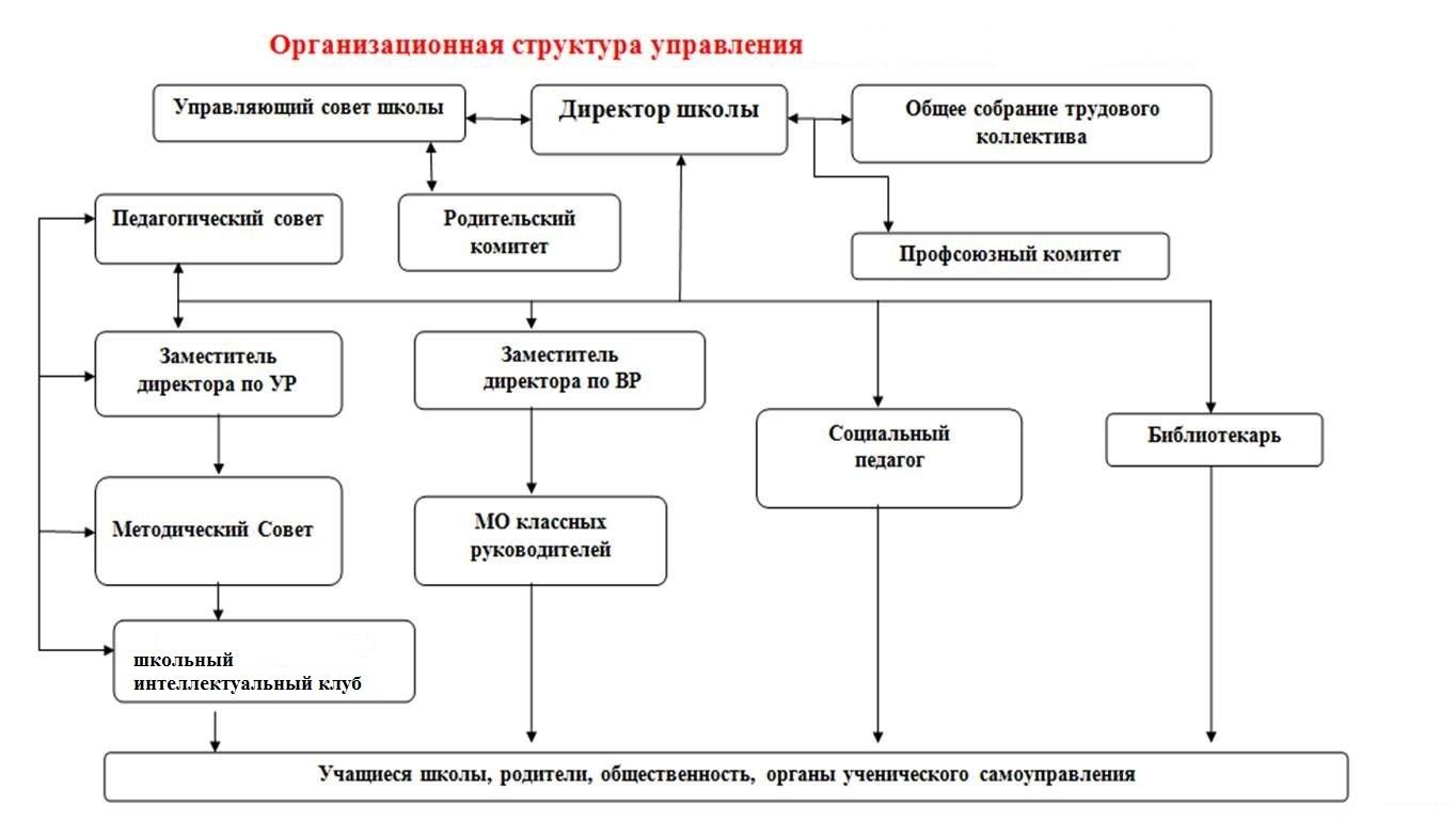 Организационная структура управления персоналом схема