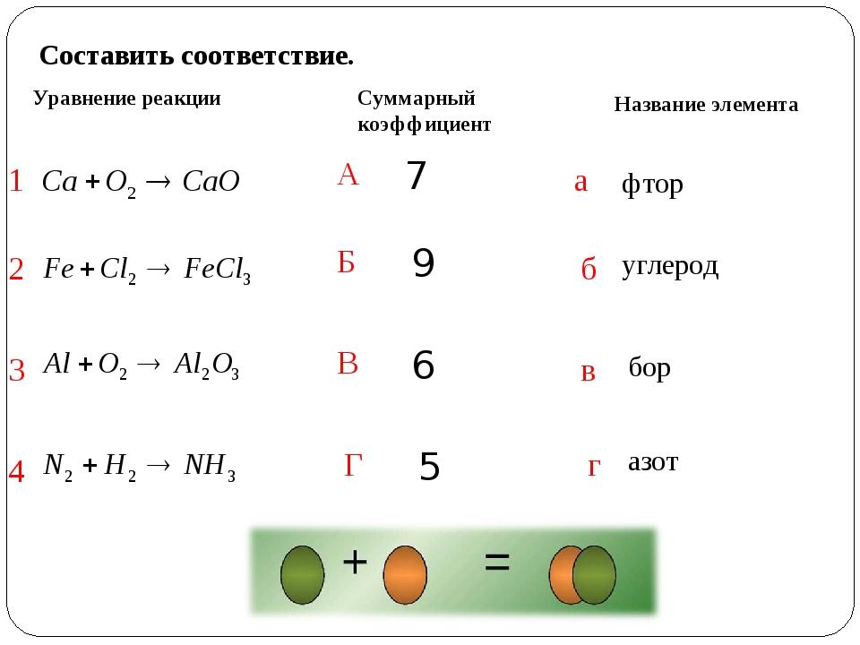 Составить соответствие. Уравнение реакции Суммарный коэффициент Название элем...