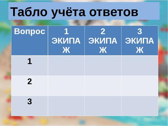 Табло учёта ответов Вопрос 1 ЭКИПАЖ 2 ЭКИПАЖ 3 ЭКИПАЖ 1 2 3