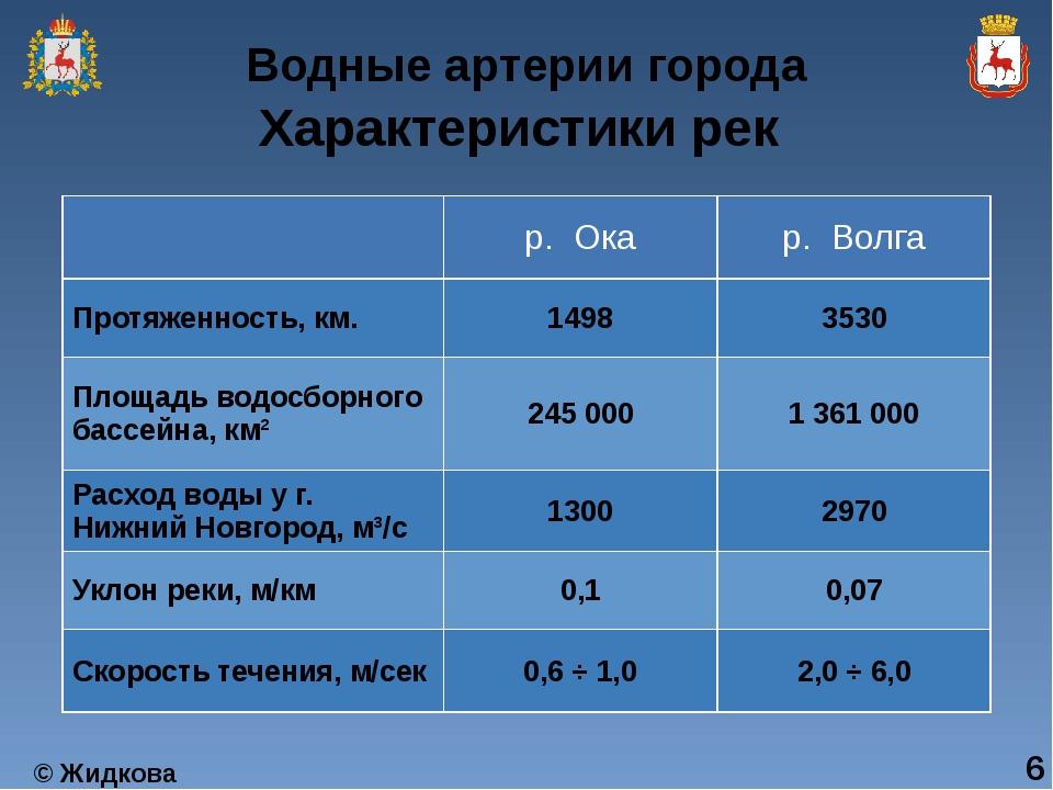 Характеристики рек 6 р. Ока р. Волга Протяженность, км. 1498 3530 Площадь вод...