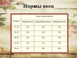 Нормы веса