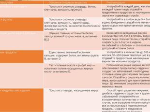 Группа продуктов Основные пищевые вещества Рекомендации Хлеб, зерновые и кар