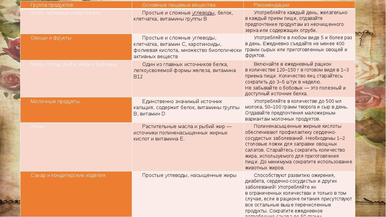 Группа продуктов Основные пищевые вещества Рекомендации Хлеб, зерновые и кар...