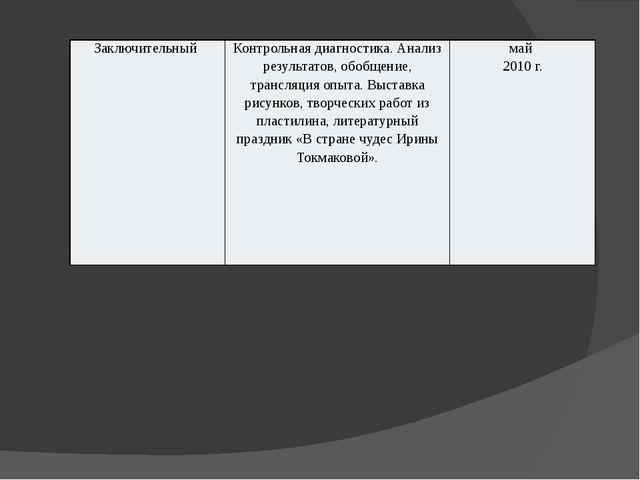 Презентация Развитие коммуникативных навыков дошкольников  Заключительный Контрольная диагностика Анализ результатов обобщение трансл
