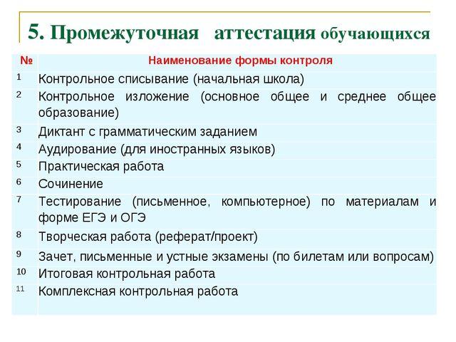 5. Промежуточная аттестация обучающихся   №Наименование формы контроля 1К...