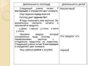 Деятельность логопедаДеятельность детей Следующий ученик читает 7 инструкцию
