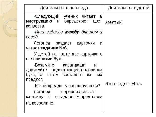 Деятельность логопедаДеятельность детей Следующий ученик читает 6 инструкцию...