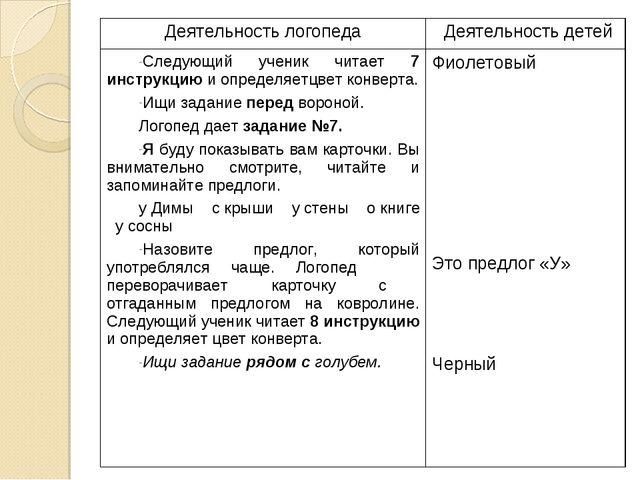 Деятельность логопедаДеятельность детей Следующий ученик читает 7 инструкцию...