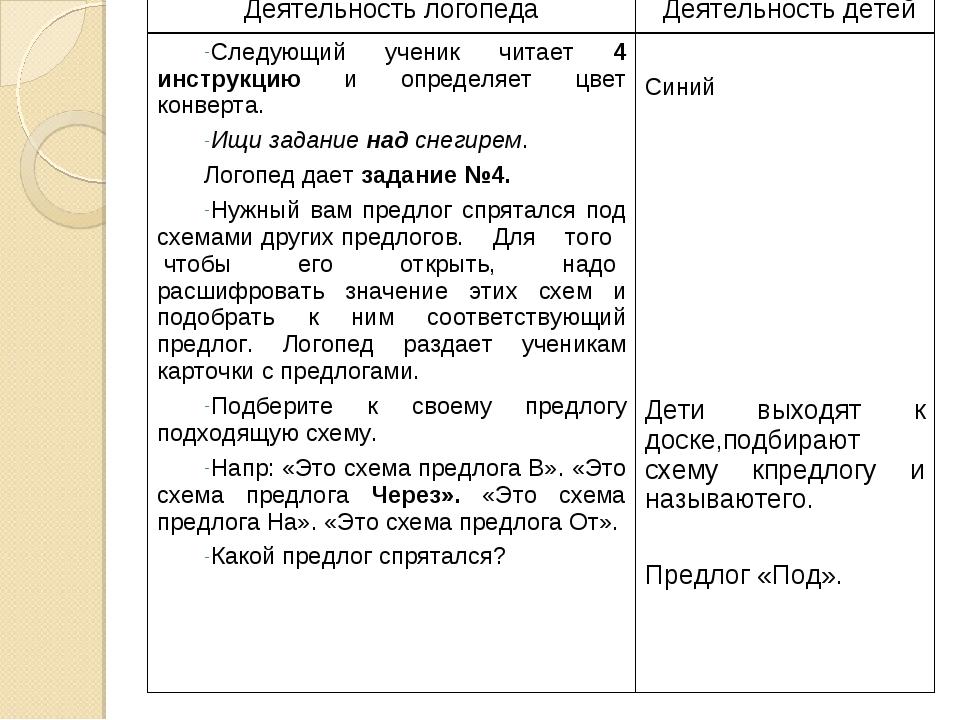 Деятельность логопедаДеятельность детей Следующий ученик читает 4 инструкцию...