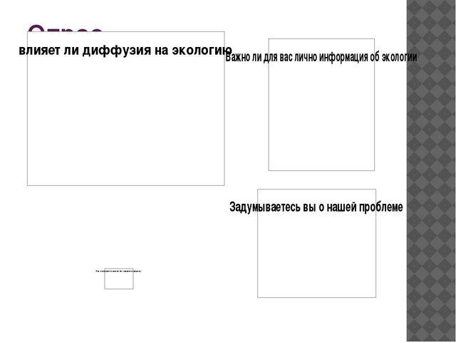 Опрос Я провела опрос по проблеме диффузии. Вот какие были вопросы и вот что...
