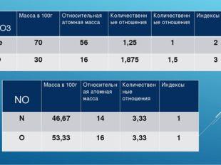 Fe2O3 Масса в 100г Относительнаяатомная масса Количественныеотношения Количе