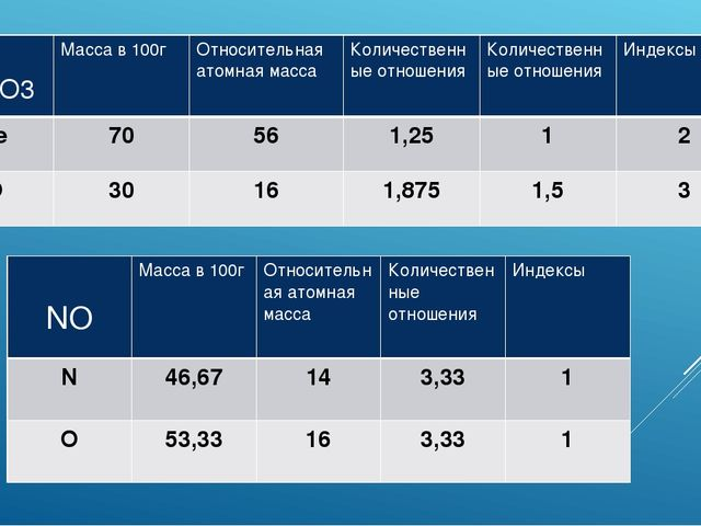 Fe2O3 Масса в 100г Относительнаяатомная масса Количественныеотношения Количе...