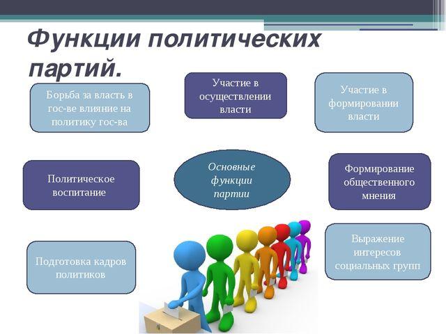 Функции политических партий.  Основные функции партии Участие в осуществлени...
