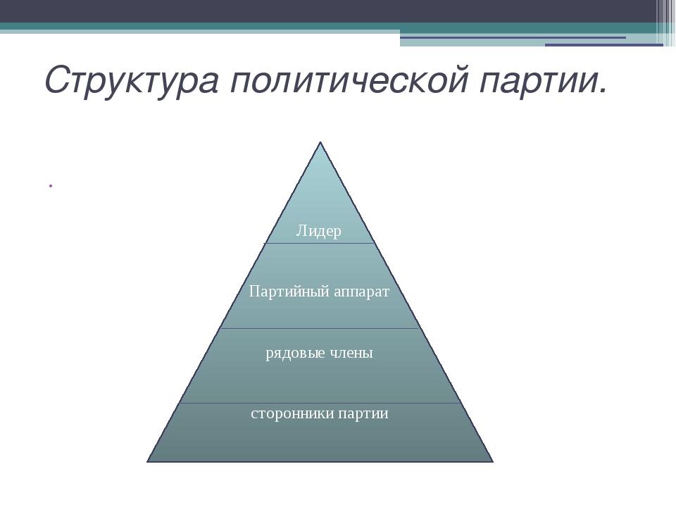 Структура политической партии.  Лидер Партийный аппарат рядовые члены сторон...