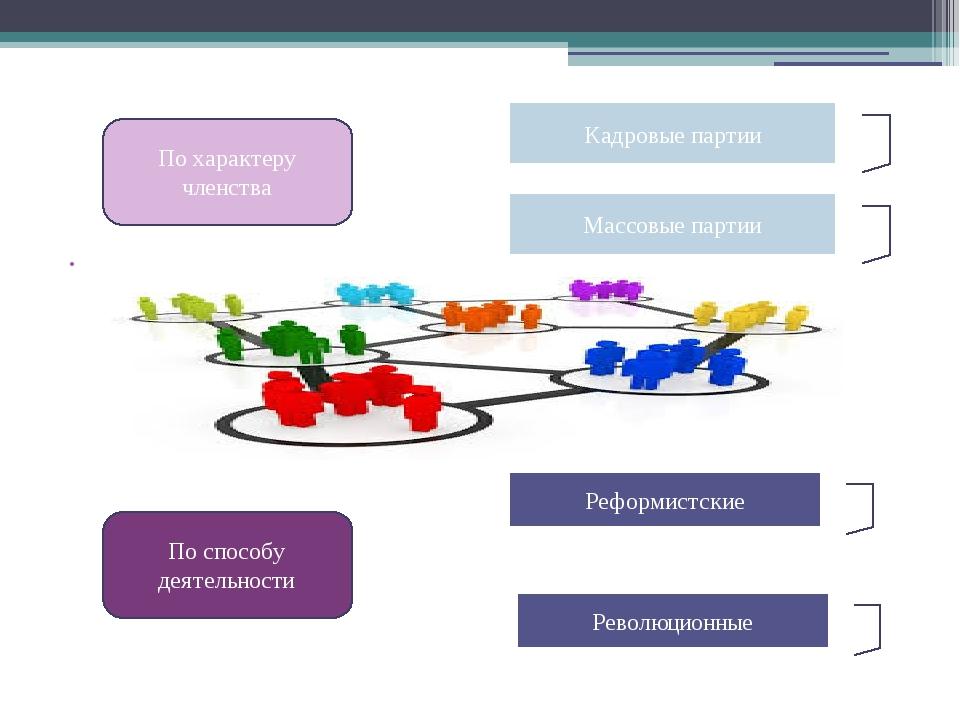 По характеру членства По способу деятельности Реформистские Революционные...
