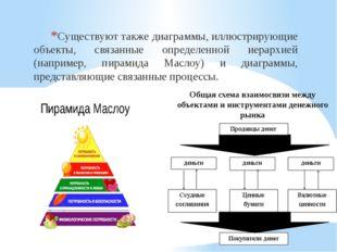 Существуют также диаграммы, иллюстрирующие объекты, связанные определенной ие