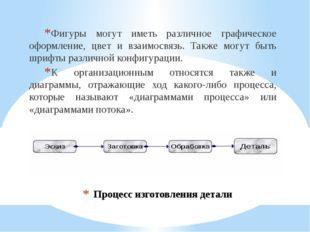 Процесс изготовления детали Фигуры могут иметь различное графическое оформлен