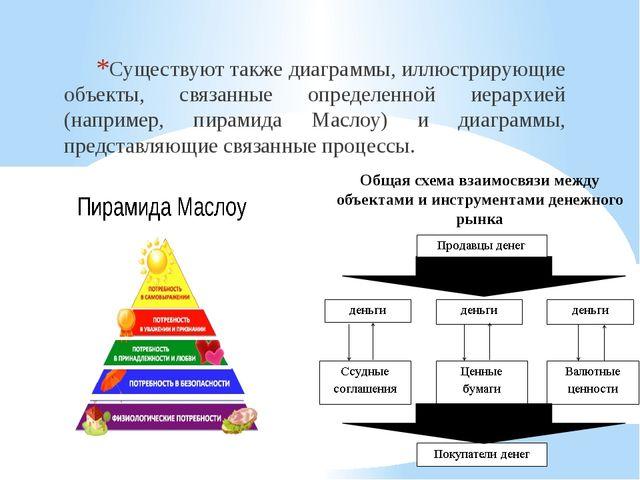 Существуют также диаграммы, иллюстрирующие объекты, связанные определенной ие...
