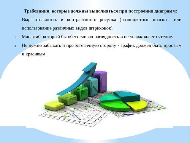 Требования, которые должны выполняться при построении диаграмм: Выразительнос...