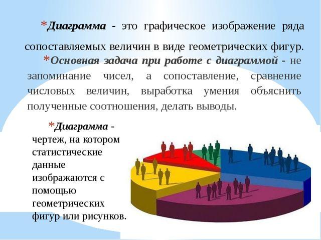 Диаграмма - это графическое изображение ряда сопоставляемых величин в виде ге...
