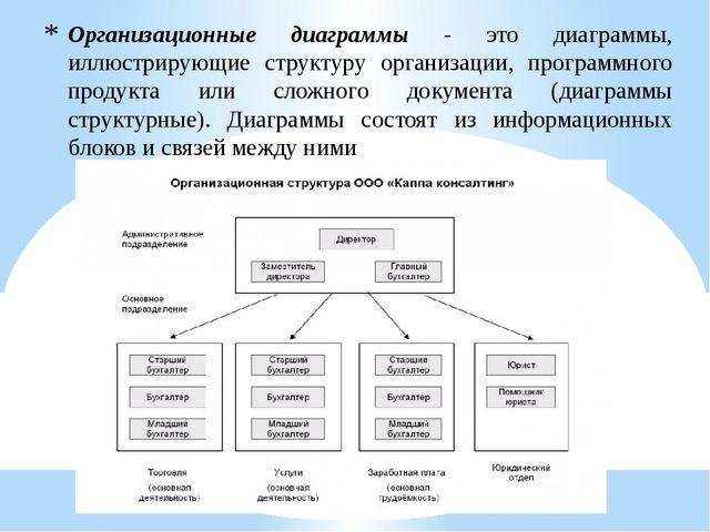 Организационные диаграммы - это диаграммы, иллюстрирующие структуру организац...
