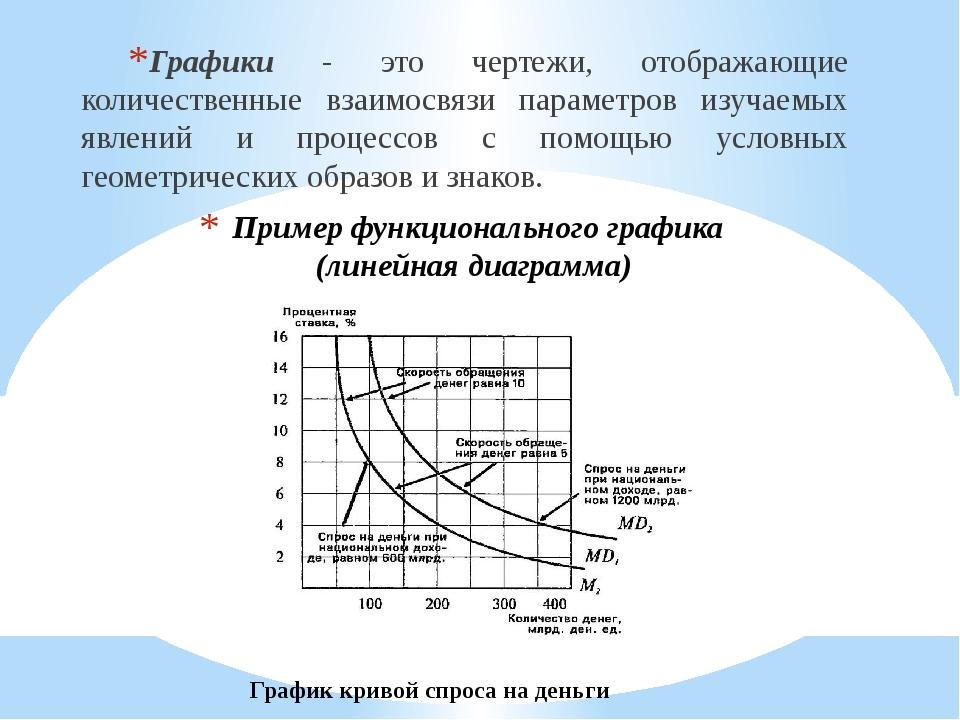 Пример функционального графика (линейная диаграмма) Графики - это чертежи, от...