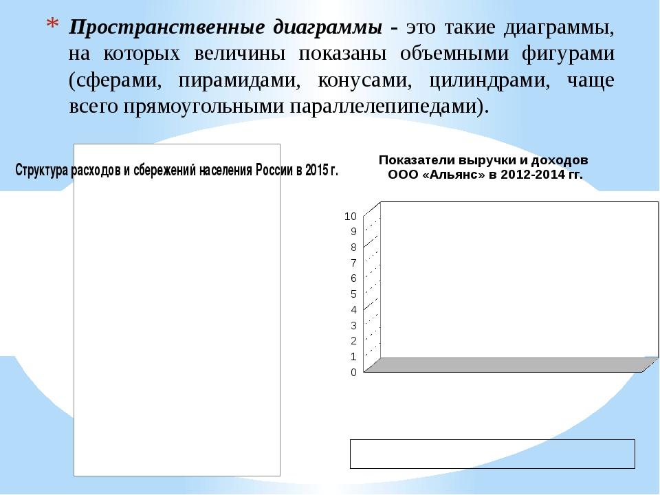 Пространственные диаграммы - это такие диаграммы, на которых величины показан...