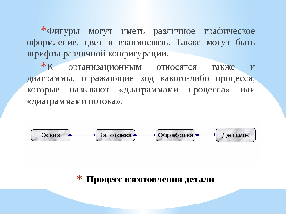 Процесс изготовления детали Фигуры могут иметь различное графическое оформлен...