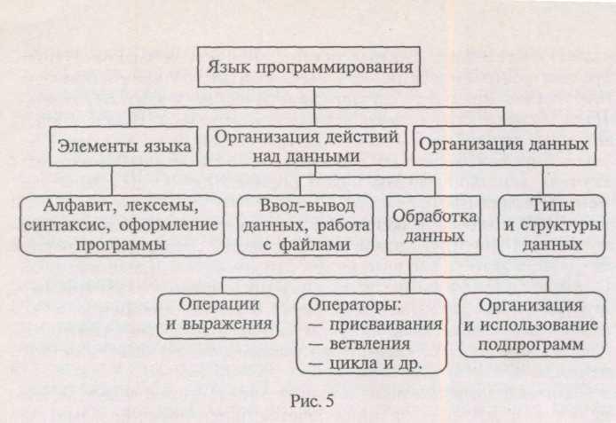 Схема алфавита языка программирования