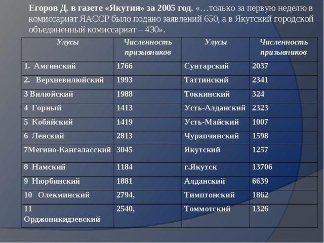 Егоров Д. в газете «Якутия» за 2005 год. «…только за первую неделю в комиссар...