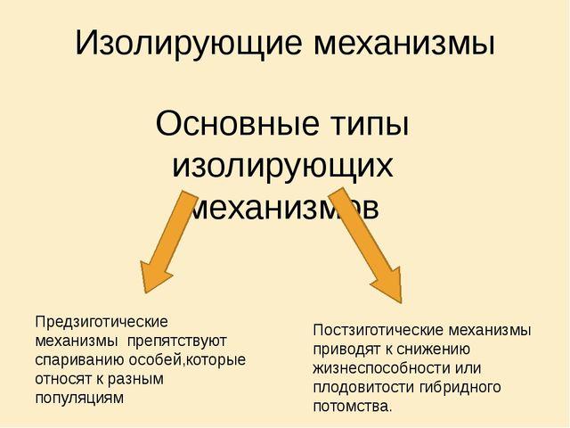 Изолирующие механизмы Основные типы изолирующих механизмов Предзиготические м...