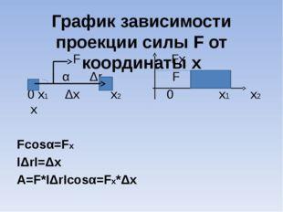 График зависимости проекции силы F от координаты x F Fx α Δr F 0 x1 Δx x2 0 x
