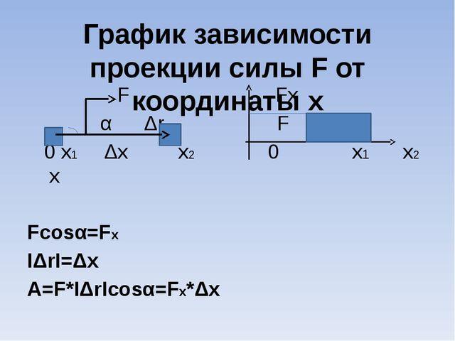 График зависимости проекции силы F от координаты x F Fx α Δr F 0 x1 Δx x2 0 x...