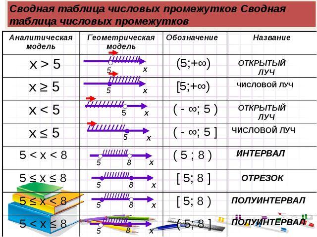 Открытый числовой луч– множество чисел, удовлетворяющих условиям x>а. Обознач...