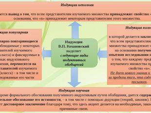 Индукция В.П. Кохановский выделяет следующие виды индуктивных обобщений Индук