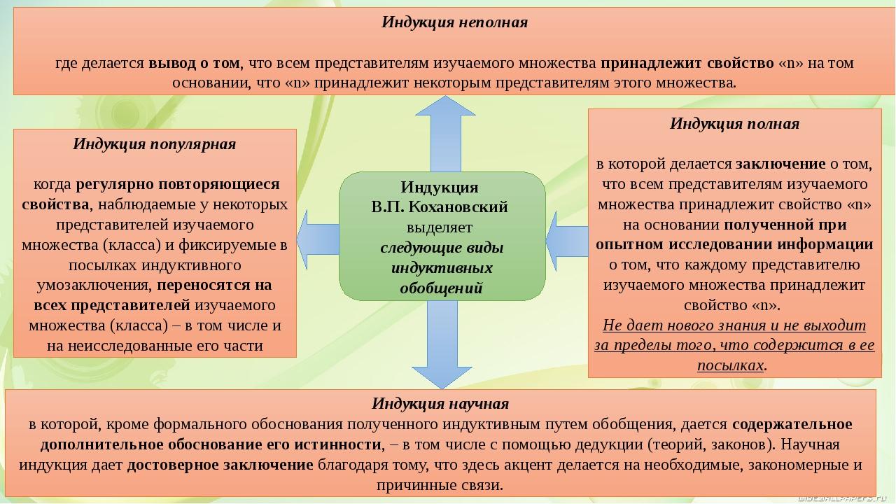 Индукция В.П. Кохановский выделяет следующие виды индуктивных обобщений Индук...