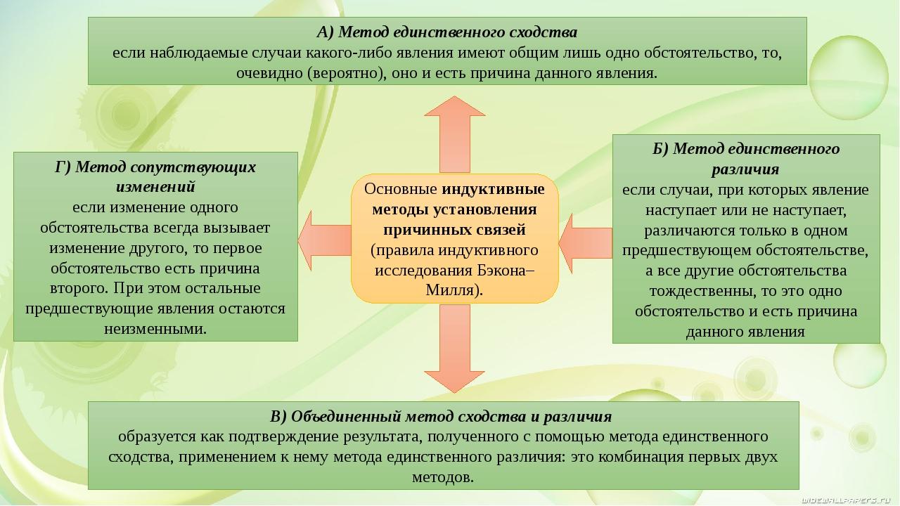 Основные индуктивные методы установления причинных связей (правила индуктивно...