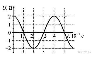 Контрольная работа о теме колебания переменный ток