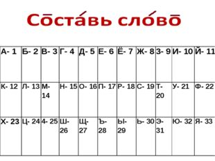 А- 1 Б- 2 В- 3 Г- 4 Д- 5 Е- 6 Ё- 7 Ж- 8 3- 9 И- 10 Й- 11 К- 12 Л- 13 М- 14 Н-