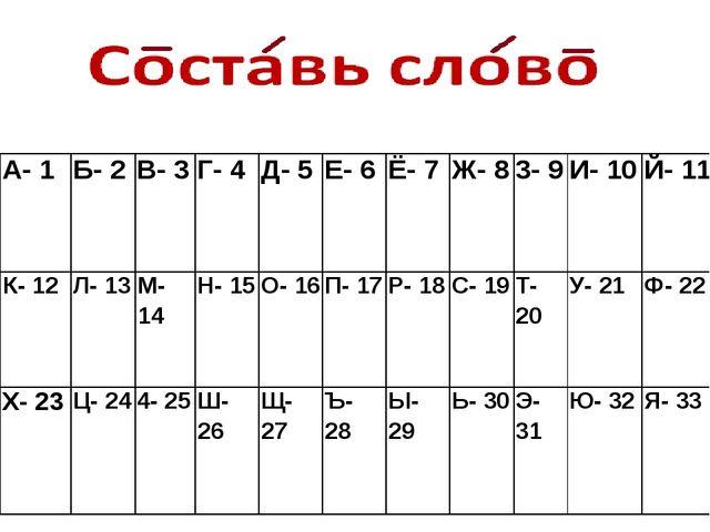 А- 1 Б- 2 В- 3 Г- 4 Д- 5 Е- 6 Ё- 7 Ж- 8 3- 9 И- 10 Й- 11 К- 12 Л- 13 М- 14 Н-...