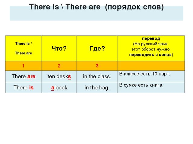There is \ There are (порядок слов) There is / There are	Что?	Где?	перевод (...