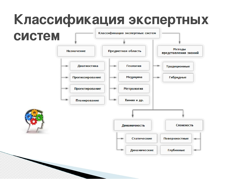 Классификация экспертных систем