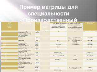 Пример матрицы для специальности «Производственный менеджмент» Коды циклов ди