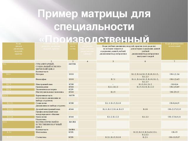 Пример матрицы для специальности «Производственный менеджмент» Коды циклов ди...